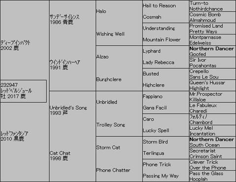 レッドベルジュール5代血統表