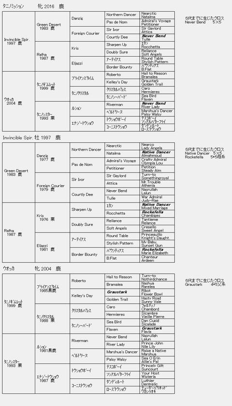 タニノミッション6代血統表