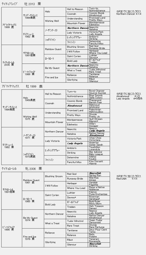 ケイティブレイブ6代血統表