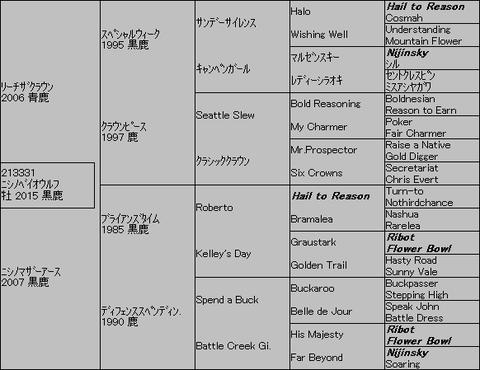 ニシノベイオウルフ5代血統表