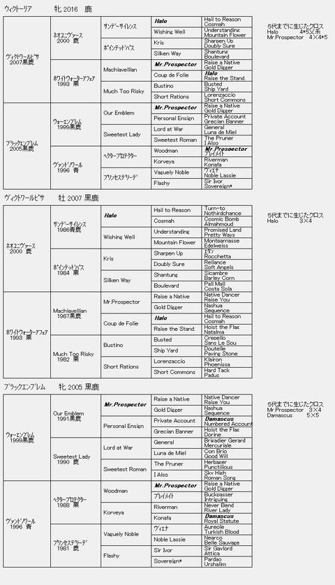 ウィクトーリア6代血統表