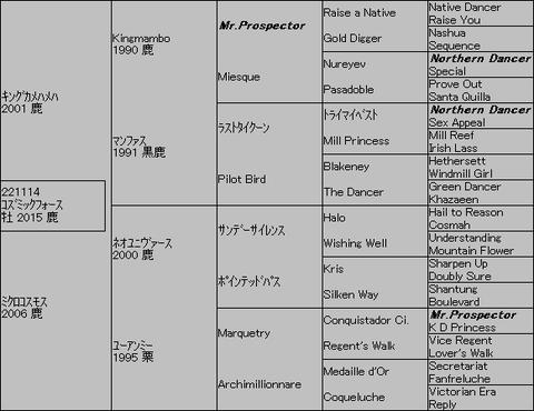 コズミックフォース5代血統表