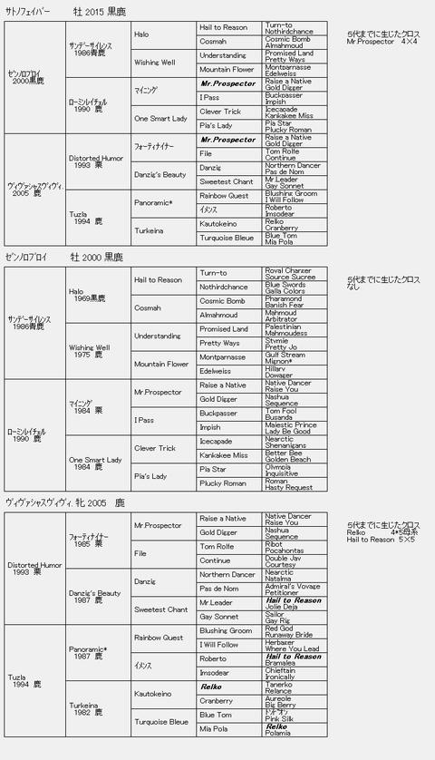 サトノフェイバー6代血統表