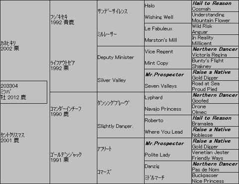 ミツバ5代血統表