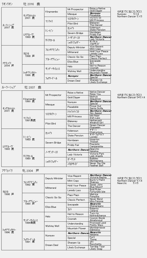 リオンリオン6代血統表