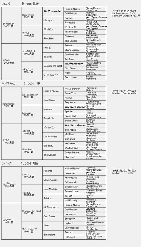 レイエンダ6代血統表