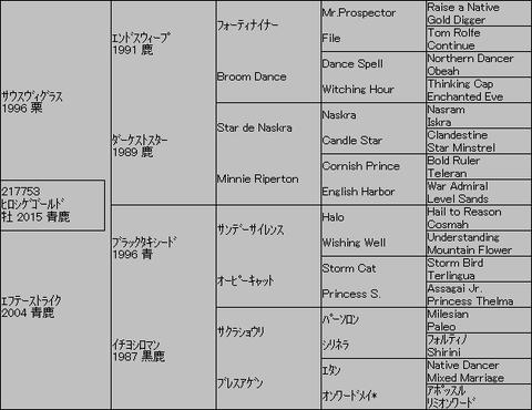 ヒロシゲゴールド5代血統表