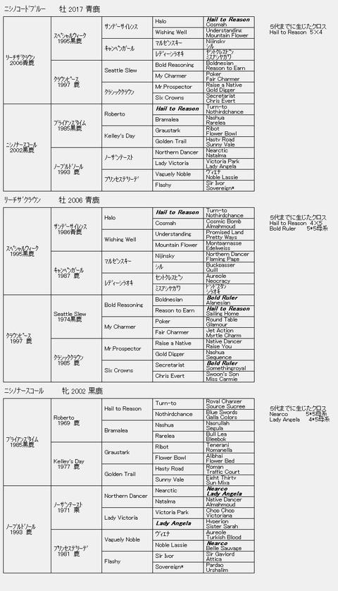 ニシノコードブルー6代血統表