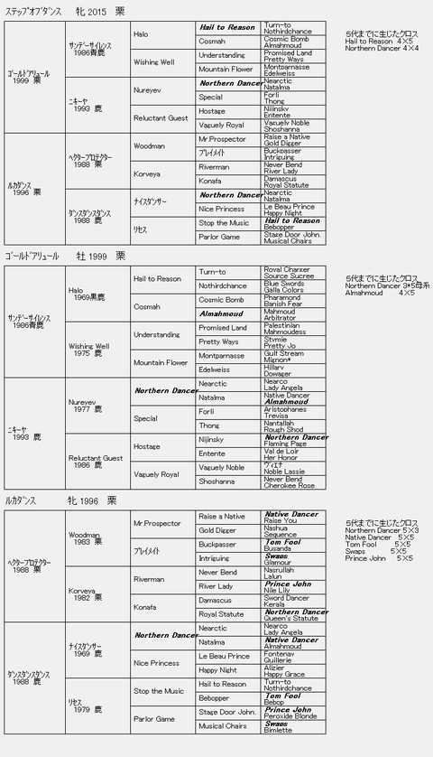 ステップオブダンス6代クロス血統表