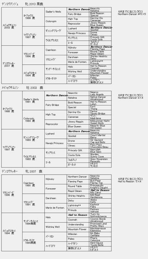 デンコウアンジュ6代血統表