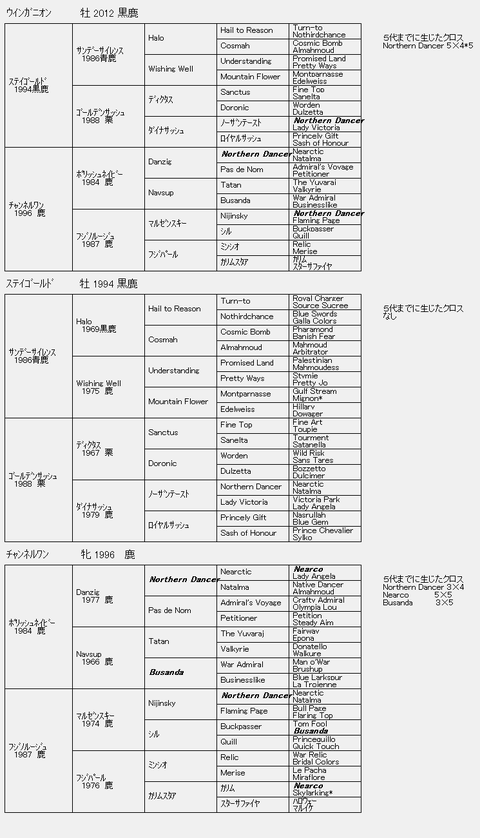 ウインガニオン6代血統表