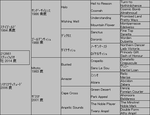 スティッフェリオ5代血統表