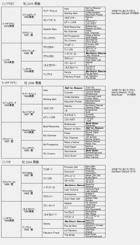 ニシノアリオス6代血統表