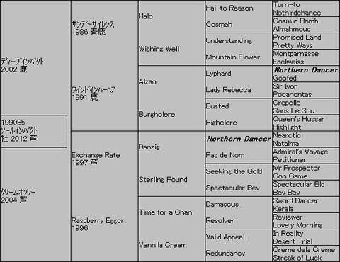 ソールインパクト5代血統表