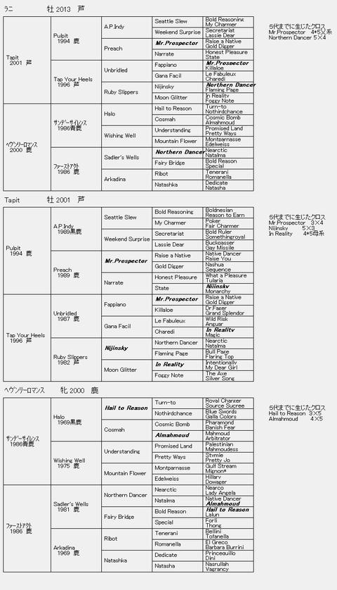 ラニ6代血統表