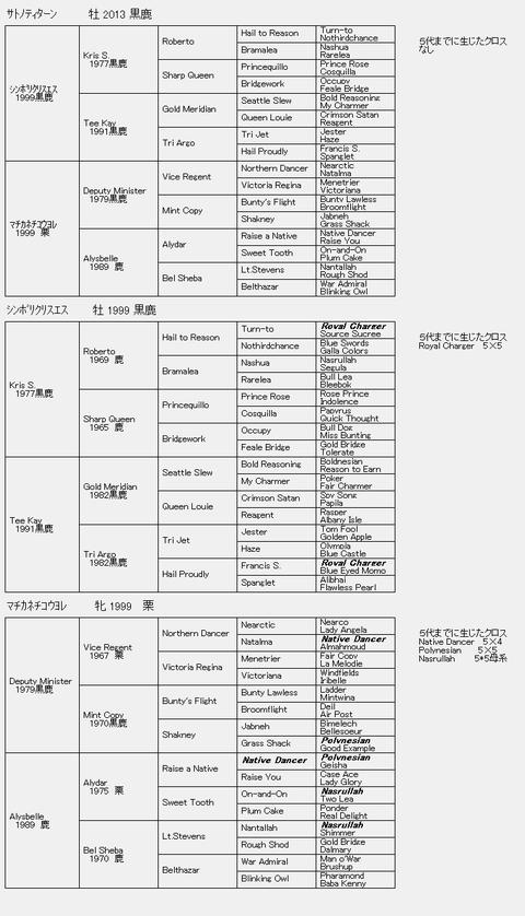 サトノティターン6代血統表