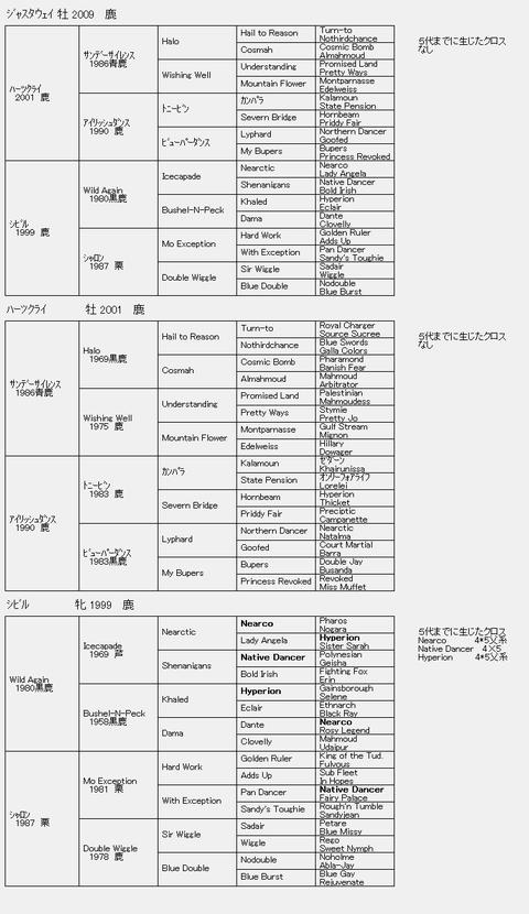 ジャスタウェイ6代血統表