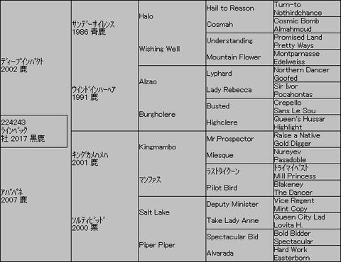 ラインベック5代血統表
