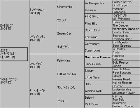 ミッキーワイルド5代血統表