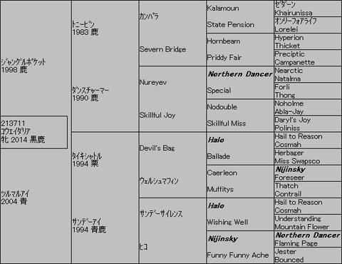 コウエイダリア5代血統表