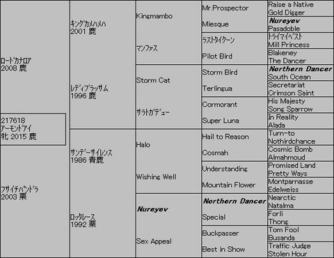 アーモンドアイ5代血統表
