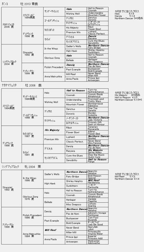 ガンコ6代血統表
