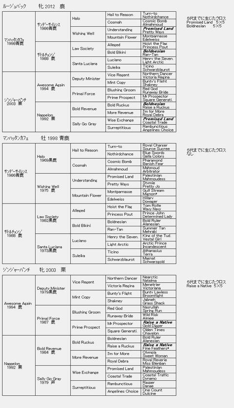ルージュバック6代血統表