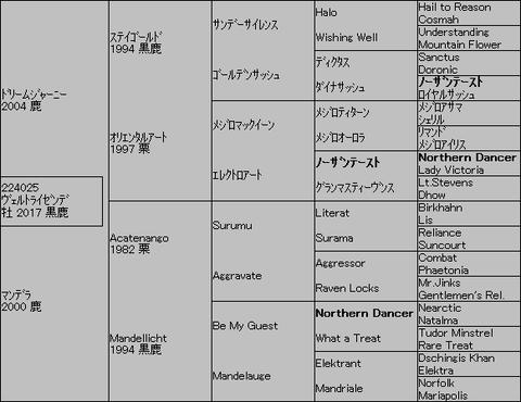 ヴェルトライゼンテ゛5代血統表