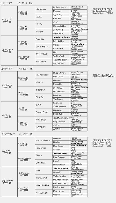 テトラドラクマ6代血統表