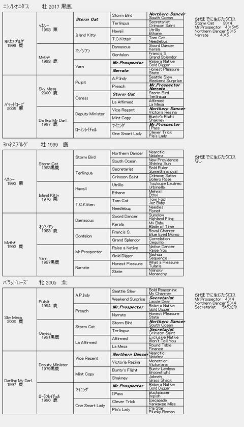 ニシノレオニダス6代血統表