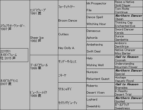 オメガパフューム5代血統表