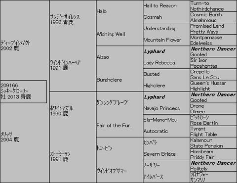 ミッキーグローリー5代血統表