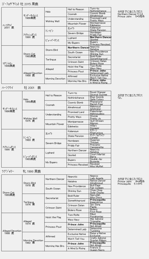 ゴーフォザサミット6代血統表