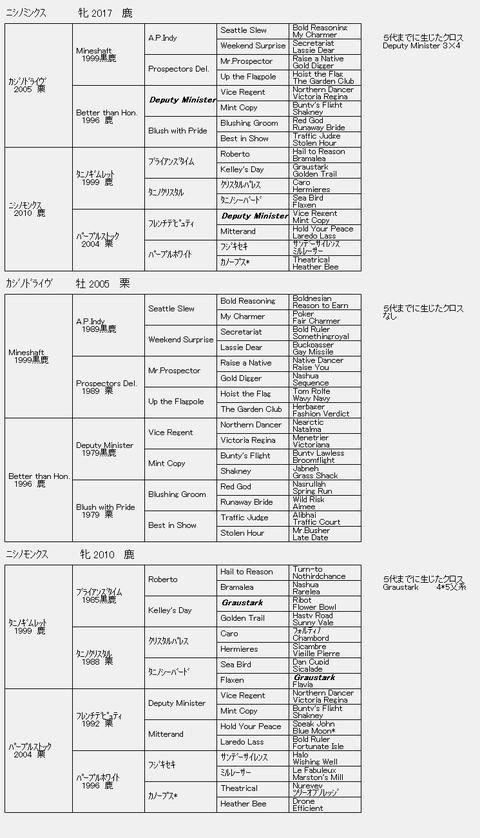 ニシノミンクス6代血統表