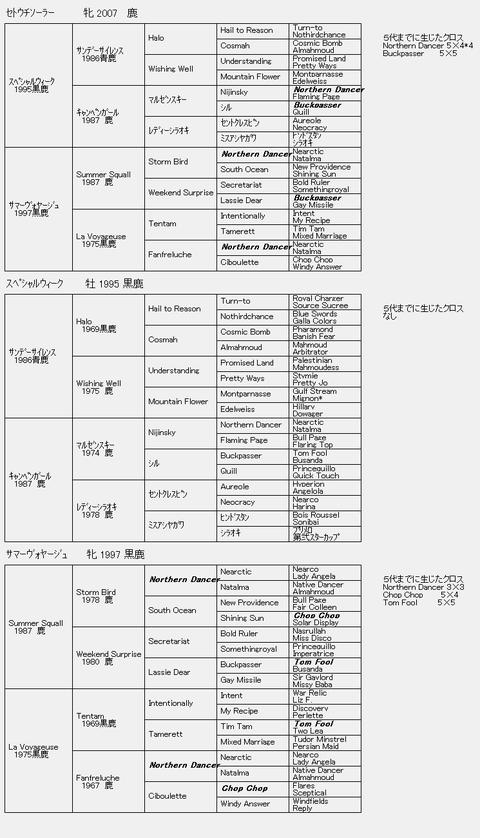 セトウチソーラー6代血統表