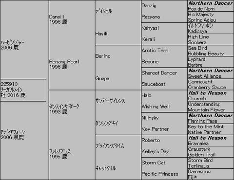 リーガルメイン5代血統表