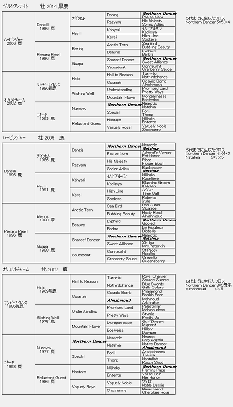 ペルシアンナイト6代血統表