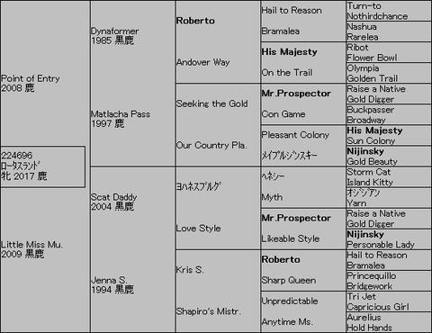 ロータスランド5代血統表