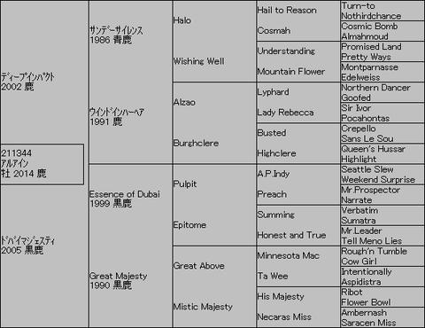 アルアイン5代血統表