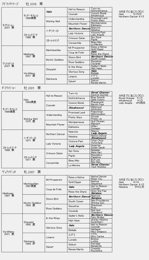 アドマイヤマーズ6代血統表