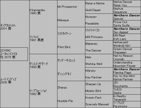 ユーキャンスマイル5代血統表