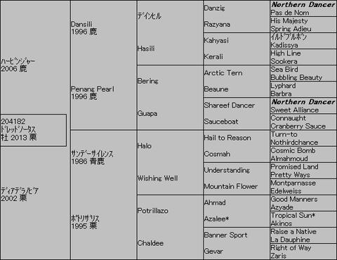 ドレッドノータス5代血統表