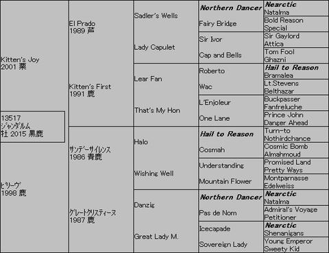ジャンダルム5代血統表