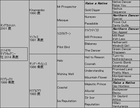 ダイワキャグニー5代血統表