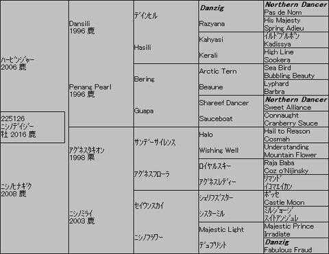ニシノデイジー5代血統表
