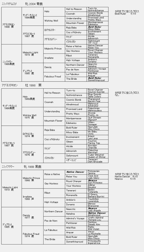 ニシノマナムスメ6代血統表