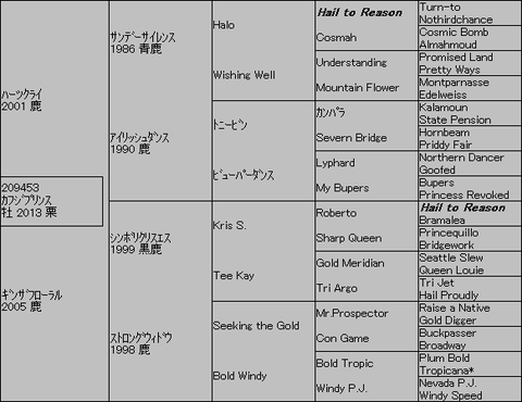 カフジプリンス5代血統表