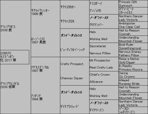 モズピンポン5代血統表