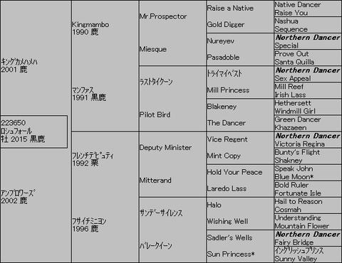 ロシュフォール5代血統表