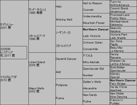 レシステンシア5代血統表